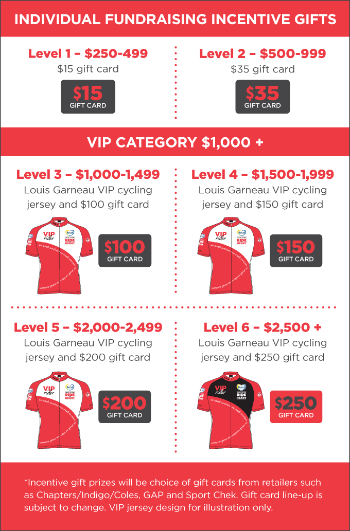 incentive prizes chart